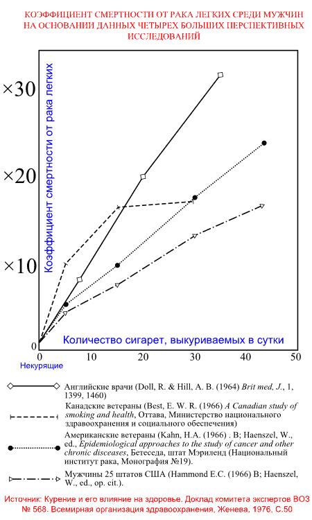 Коэффициент смертности от рака легких в зависимости от числа выкуриваемых сигарет (ВОЗ, 1976)